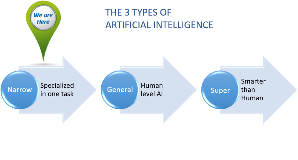 AI Types: Narrow, General and Super Artificial Intelligence