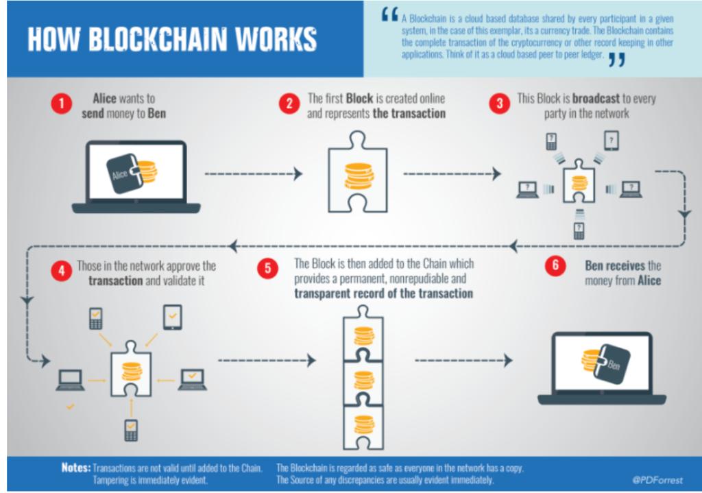 How a blockchain works
